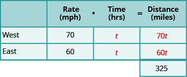 A table with three rows and four columns and an extra cell at the bottom of the fourth column. The first row is a header row and reads from left to right blank, Rate (mph), Time (hrs), and Distance (miles). Below the blank header cell, we have West and East. Below the rate header cell, we have 70 and 60. Below the time head cell, we have t and t. Below the Distance header cell we have 70t, 60t, and 325.