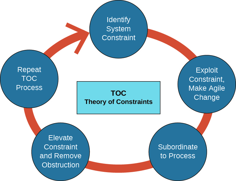 A diagram show a box in the center labeled TOC Theory of Contraints. The box is surrounded by five circles that are connected to form an oval around the center box. From top clockwise, they are labeled Identify System Constraint; Exploit Constraint, Make Agile Change; Subordinate to Process; Elevate Constraint and Remove Obstruction; Repeat TOC Process.