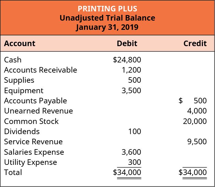 Printing Plus, Unadjusted Trial Balance, January 31, 2019. Debit accounts: Cash, $24,800; Accounts Receivable, 1,200; Supplies, 500; Equipment, 3,500; Dividends, 100; Salaries Expense, 3,600; Utility Expense, 300; Total Debits, $34,000. Credit accounts: Accounts Payable, 500; Unearned Revenue, 4,000; Common Stock, 20,000; Service Revenue, 9,500; Total Credits, $34,000.
