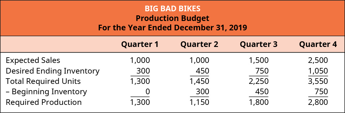 Big Bad Bikes, Production Budget, For the Year Ending December 31, 2019, Quarter 1, Quarter 2, Quarter 3, Quarter 4 (respectively): Expected Sales, 1,000, 1,000, 1,500, 2,500, 6,000; Plus Desired ending inventory, 300, 450, 750, 1,050; Equals Total required units, 1,300, 1,450, 2,250, 3,550; Less: beginning inventory, 0, 300, 450, 750; Required production, 1,300, 1,150, 1,800, 2,800.
