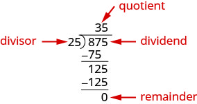 This figure shows the long division of 875 divided by 25. 875 is labeled dividend and 25 is labeled divisor. The result of 35 is labeled quotient. The 3 in 35 is determined from the number of times we can divide 25 into 87. Multiplying 25 and 3 results in 75. 75 is subtracted from 87 to get 12. The 5 from 875 is dropped down to make 12 into 125. The 5 in 35 is determined from the number of times was can divide 25 into 125. Since 25 goes into 125 evenly there is no remainder. The result of subtracting 125 from 125 is 0 which is labeled remainder.