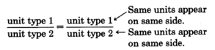 unit type 1 over unit type 2 equals unit type 1 over unit type 2. The same units appear on the same side, in this case, the same units are part of the same fraction.