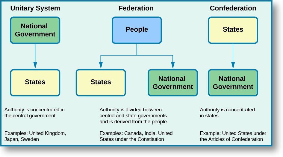 "A flow chart depicts the three general systems of government: the unitary system, the federation, and the confederation. The unitary system flowchart starts with the National Government, which flows down to the States. Below the chart, it says, ""Authority is concentrated in the central government. Examples: United Kingdom, Japan, Sweden."" The Federation flow chart starts with the People on top. The flow branches down and splits between two boxes; the states, and the National Government. Below this chart, it says, ""Authority is divided between central and state governments and is derived from the people. Examples: Canada, India, United States under the Constitution"". The Confederation flow chart starts with the States on top, with an arrow flowing down to the National Government. Under this chart, it says ""Authority is concentrated in states. Example: United States under the Articles of Confederation""."