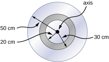 Figure shows a disk of radius 50 cm upon which is mounted an annular cylinder with inner radius 20 cm and outer radius 30 cm
