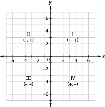 This figure shows the x y-coordinate plane with the four quadrants labeled. In the top right of the plane is quadrant I labeled (plus, plus). In the top left of the plane is quadrant II labeled (minus, plus). In the bottom left of the plane is quadrant III labeled (minus, minus). In the bottom right of the plane is quadrant IV labeled (plus, minus).