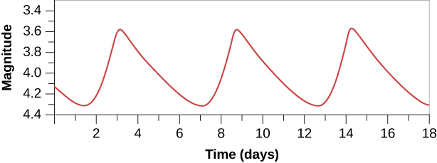 """Plot of a Cepheid Light Curve. In this graph the vertical axis is labeled """"Magnitude,"""" and goes from 4.4 (at the bottom) to 3.4 in increments of 0.2. The horizontal axis is labeled """"Time (days),"""" ranging from 0 to 18 in increments of 1 day. The plotted curve begins at day zero near magnitude 4.1. The curve dips to the minimum magnitude of 4.3 at day 1.5, then rises rapidly to the maximum magnitude of 3.6 at day 3. The curve slowly dips down again to magnitude 4.3 at day 7. The curve repeats two more times to day 18, giving the plot the appearance of a saw blade."""