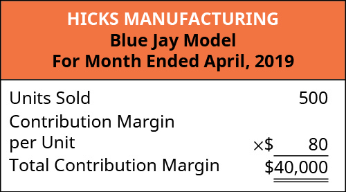 Hicks Manufacturing Blue Jay Model, For the Month Ended April, 2019. Units Sold 500 times Contribution Margin per Unit $80 equals Total Contribution Margin $40,000.