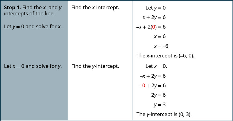 Step 1 is to find the x and y-intercepts of the line. To find the x-intercept let y plus 0 and solve for x. The equation negative x plus 2 y plus 6 becomes negative x plus 2 times 0 plus 6. This simplifies to negative x plus 6. This is equivalent to x plus negative 6. The x-intercept is (negative 6, 0). To find the y-intercept let x plus 0 and solve for y. The equation negative x plus 2 y plus 6 becomes negative 0 plus 2 y plus 6. This simplifies to negative 2 y plus 6. This is equivalent to y plus 3. The y-intercept is (0, 3).