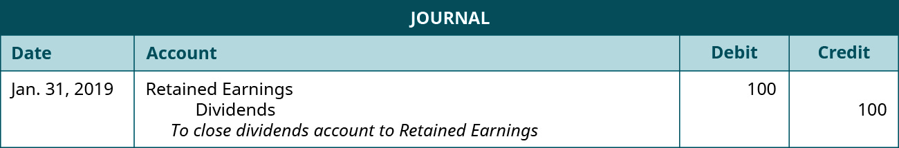 """Journal entry of January 31, 2019 debiting Retained Earnings for 100 and crediting Dividends 100. The explanation: """"To close dividends account to Retained Earnings."""""""