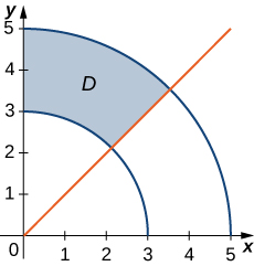 A sector of an annulus D is drawn between theta = pi/4 and theta = pi/2 with inner radius 3 and outer radius 5.