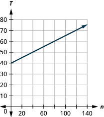 This figure shows the graph of a straight line on the x y-coordinate plane. The x-axis runs from negative 1 to 140. The y-axis runs from negative 1 to 80. The line goes through the points (0, 40) and (40, 50).
