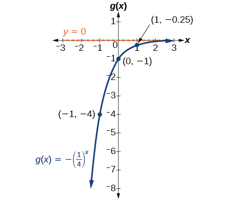 Graph of the function, g(x) = -(0.25)^(x), with an asymptote at y=0. Labeled points in the graph are (-1, -4), (0, -1), and (1, -0.25).