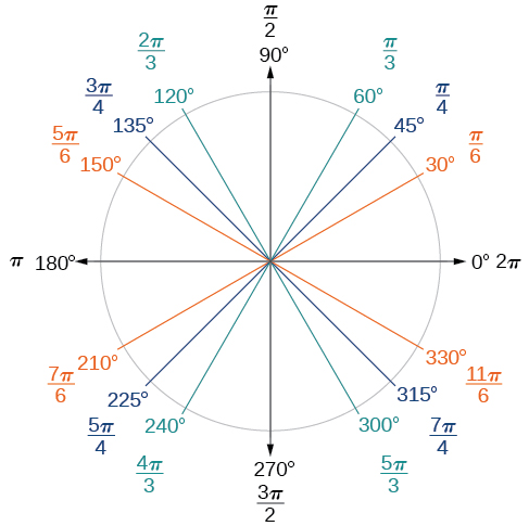 how to find a part of circle without degrees
