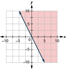 The graph shows the x y-coordinate plane. The x- and y-axes each run from negative 10 to 10. The line y equals negative 2 x is plotted as a solid arrow extending from the top left toward the bottom right. The region to the right of the line is shaded.