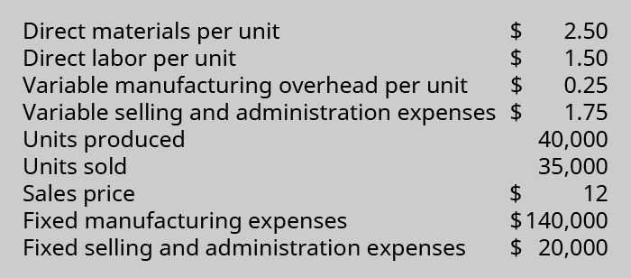 Direct materials per unit $2.50; Direct labor per unit $1.50; Variable manufacturing overhead per unit $0.25; Variable selling and administration expenses $1.75; Units produced 40,000; Units sold 35,000; Sales price $12; Fixed manufacturing expenses $140,000; Fixed selling and administration expenses $20,000.