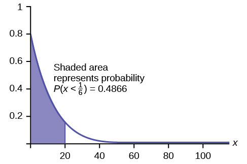 This graph shows an exponential distribution. The graph slopes downward. It begins at the point (0, 0.8) on the y-axis and approaches the x-axis at the right edge of the graph. The region under the graph to the left of x = 20 is shaded to represent P(x < 1/6) = 0.4866.