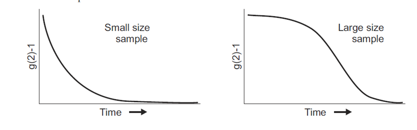 Decay of g2(τ) for small size sample and large size sample.