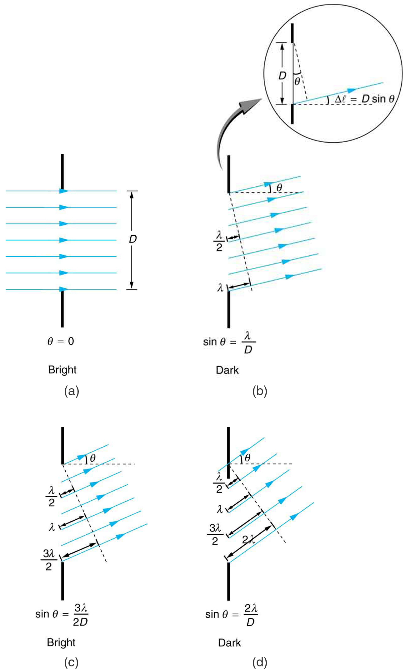 Single Slit Diffraction Physics For Chemists Derived Copy Of Ocean Wave Motion Diagram Free Download Wiring Schematic The Figure Shows Four Schematics A Ray Bundle Passing Through