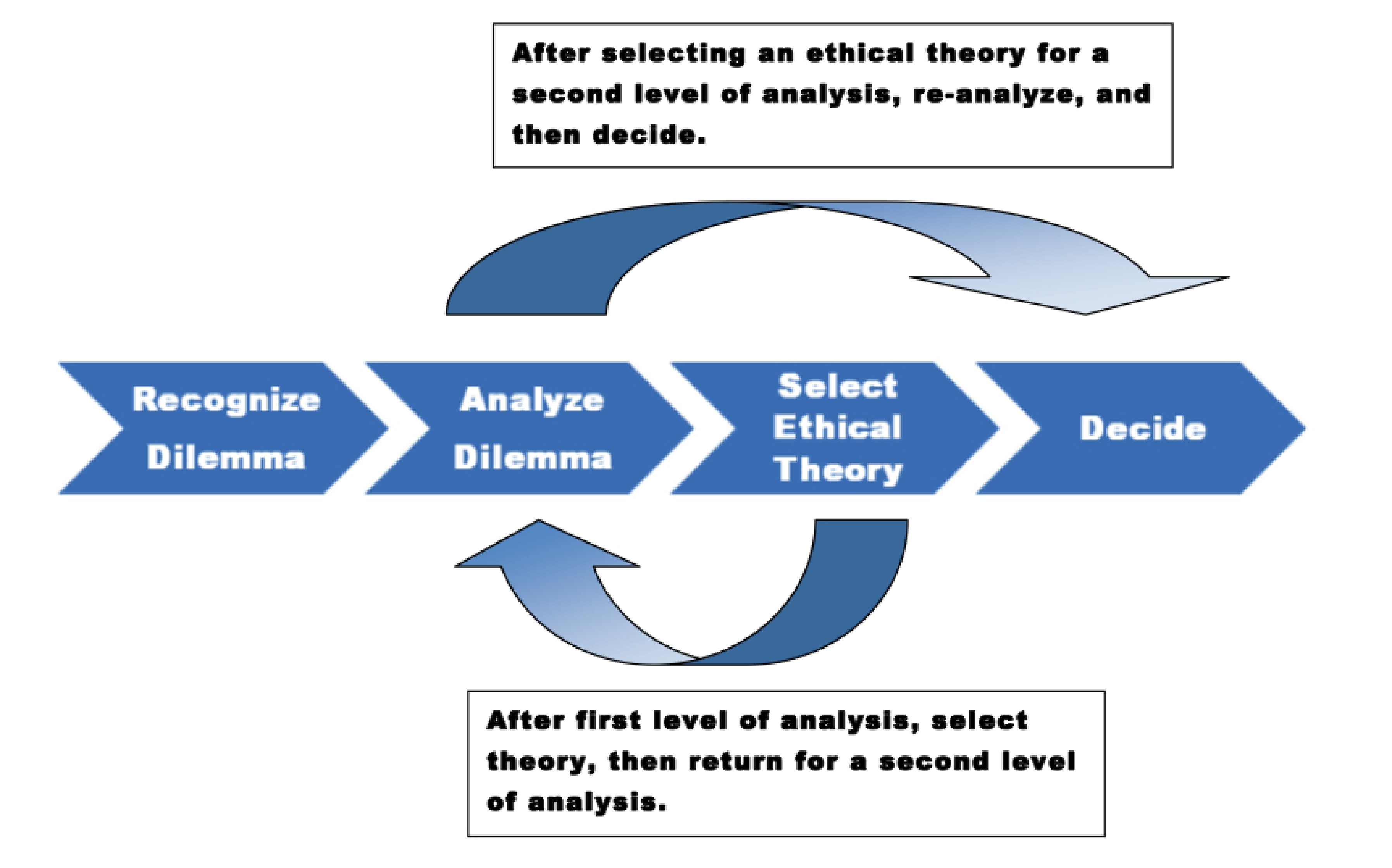 Crisis Management and Ethical Decision Making by Jessica Flareau on