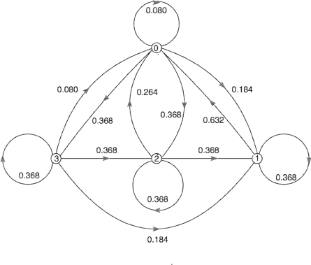 Figure one is a transition diagram comprised of multiple shapes all labeled with values from the transition matrix P in  Example 11. The most central shape in the figure is a symmetric triangle with longest side horizontal to the figure and two sides of equal length meeting above the horizontal base. There are small circles located on the triangle at four points, three of which at the vertices, and the fourth at the center of the base of the triangle. From the top vertex of the triangle, and reading them in a clockwise direction, the small circles are labeled 0, 1, 2, and 3. These circles also divide the base of the triangle into two parts, effectively creating four sections of the triangle. The two sections of the base are labeled 0.368. The side of the triangle on the left is also labeled 0.368. The right side of the triangle is labeled 0.632. On each of these four sections of the triangle is a small arrow. On the two sections of the base, the arrows are pointing to the right. On the right side of the triangle, the arrow is pointing towards the top-left of the page. On the left side of the triangle, the arrow is pointing to the bottom-left of the page. Considered together, these four arrows all indicate motion in a counter-clockwise direction. On the outside of the triangle, at each of its vertices, and connected to the small circles, are larger circles. Additionally, there is a circle below the triangle, connected to the small circle located on the triangle in the middle of its base. The large circle connected to small circle 0 is labeled,  0.080. The large circle connected to small circle 1 is labeled, 0.368. The large circle connected to small circle 2 is labeled, 0.368. The large circle connected to small circle 3 is labeled, 0.368. All four large circles include a small arrow indicating movement in the clockwise direction. Inside the triangle are two curved lines, bowed in different directions, and connecting small circle 0 to small circle 2. The bowed line t