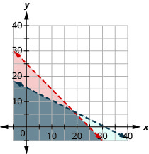 This figure shows a graph on an x y-coordinate plane of 3a + 3c is less than 75 and 2a + 4c is less than 62. The area to the left ofeach line is shaded different colors with the overlapping area also shaded a different color. Both lines are dotted.