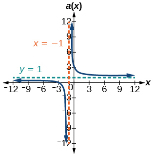 Graph of a(x)=(x^2+2x-3)/(x^2-1) with its vertical asymptote at x=-1 and horizontal asymptote at y=1.