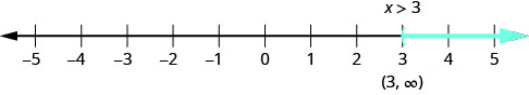 Number line of x greater than 3