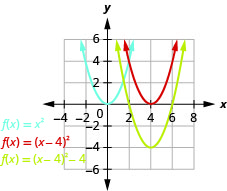 This figure shows 3 upward-opening parabolas on the x y-coordinate plane. One is the graph of f of x equals x squared and has a vertex of (0, 0). Other points on the curve are located at (negative 1, 1) and (1, 1). The curve to the right has been moved 4 units to the right to produce f of x equals the quantity of x minus 4 squared. The third graph has been moved down 4 units to produce f of x equals the quantity of x minus 4 squared minus 4.