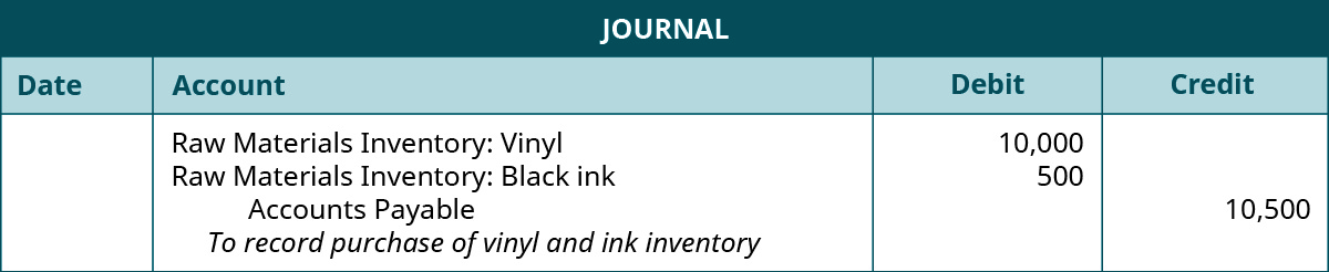 """A journal entry lists Raw Materials Inventory: Vinyl with a debit of 10,000, Raw Material Inventory: Black ink with a debit of 500, Accounts Payable with a credit of 10,500, and the note """"To record purchase of vinyl and ink inventory""""."""