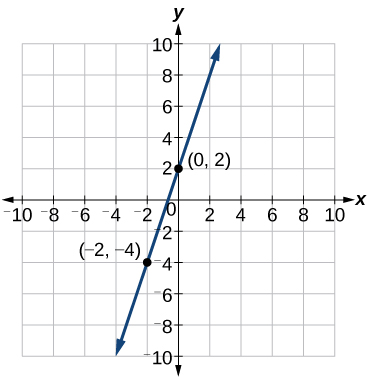 This figure shows an increasing function graphed on an x y coordinate plane. The x axis is labeled from negative 10 to 10. The y axis is labeled from negative 10 to 10. The function passes through the points (0, 2) and (-2, -4). These points are labeled on this graph.