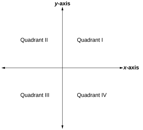 This is an image of an x, y plane with the axes labeled. The upper right section is labeled: Quadrant I.  The upper left section is labeled: Quadrant II.  The lower left section is labeled: Quadrant III.  The lower right section is labeled: Quadrant IV.