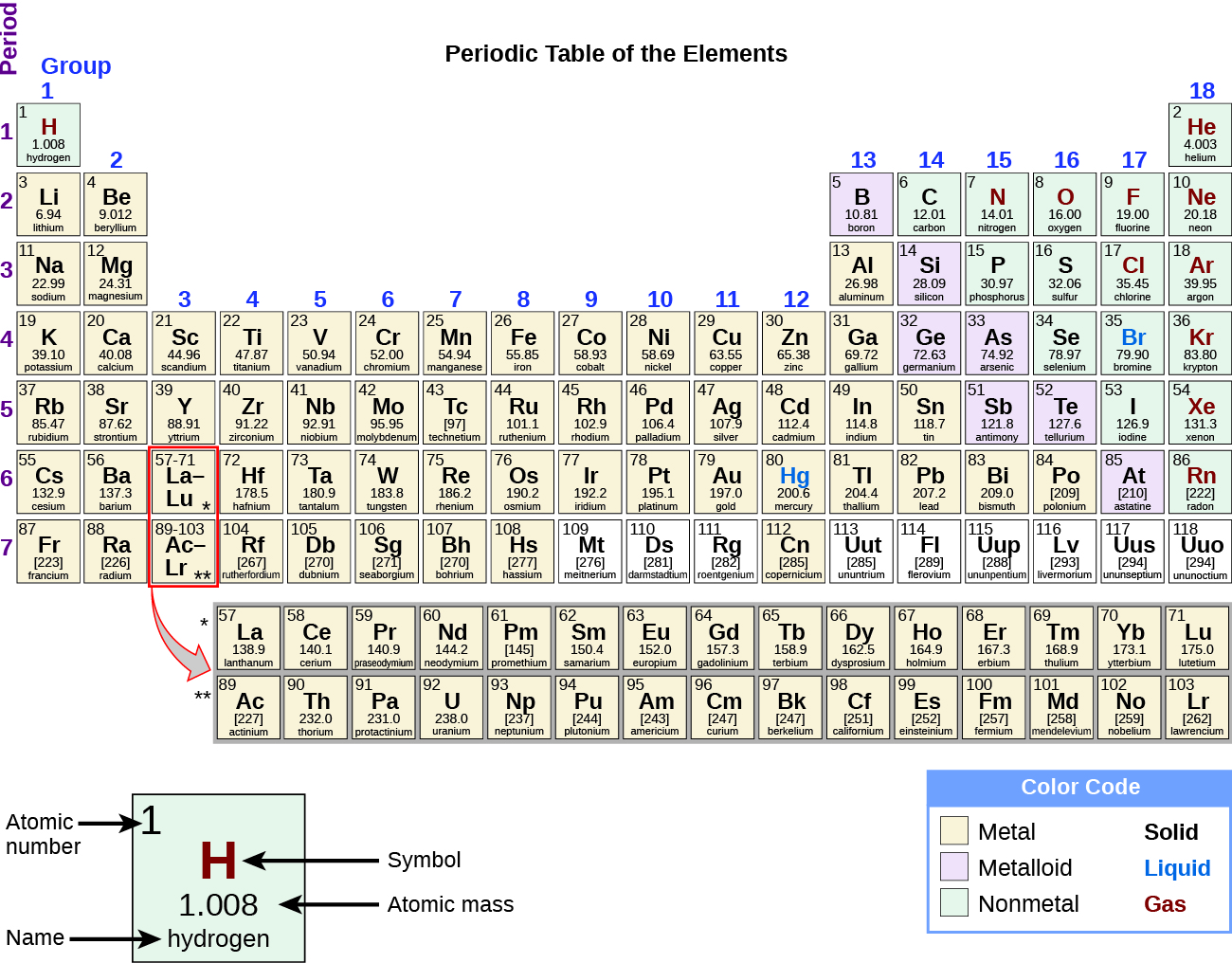 the periodic table of elements is shown the 18 columns are labeled group - Periodic Table Of Elements Quiz 1 18