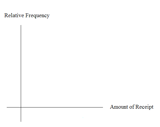 Blank graph with relative frequency on vertical