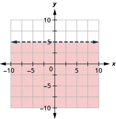 This figure has the graph of a straight horizontal dashed line on the x y-coordinate plane. The x and y axes run from negative 10 to 10. A horizontal dashed line is drawn through the points (negative 1, 5), (0, 5), and (1, 5). The line divides the x y-coordinate plane into two halves. The bottom half is shaded red to indicate that this is where the solutions of the inequality are.