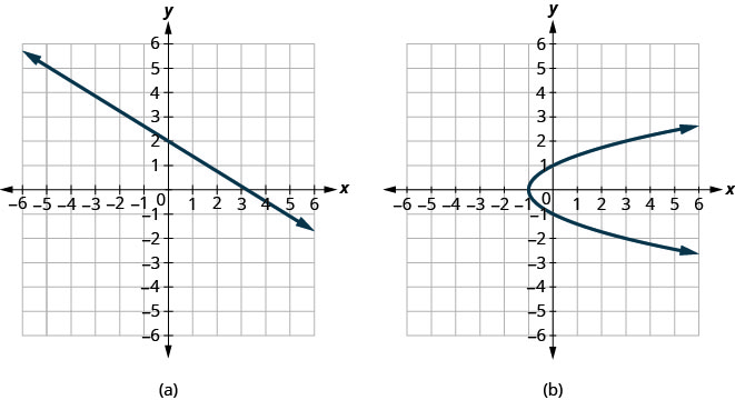 The figure has two graphs. In graph a there is a straight line graphed on the x y-coordinate plane. The x and y-axes run from negative 10 to 10. The line goes through the points (0, 2), (3, 0), and (6, negative 2). In graph b there is a parabola opening to the right graphed on the x y-coordinate plane. The x and y-axes run from negative 6 to 6. The parabola goes through the points (negative 1, 0), (0, 1), (0, negative 1), (3, 2), and (3, negative 2).