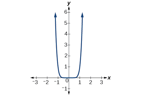 Graph of f(x)=x^8.