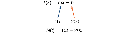 This image shows the equation f of x equals m times x plus b. It shows that m is the value 15 and b is 200. It then shows the equation rewritten as N of t equals 15 times t plus 200.
