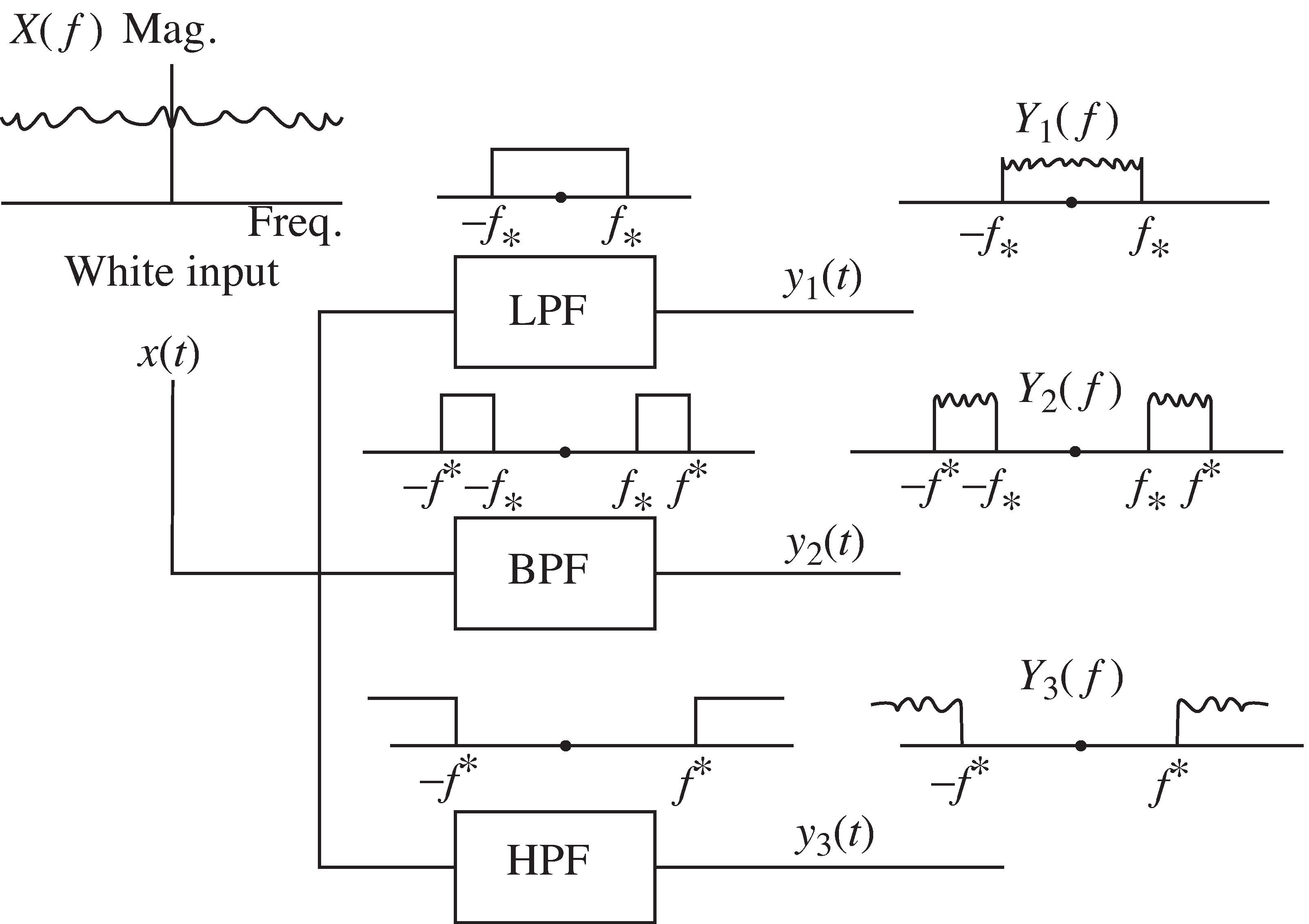 The Six Elements All Pass Filters A White Signal Containing Frequencies Is Passed Through Lowpass Filter Lpf