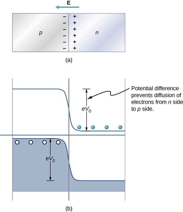 Figure a shows two blocks place side by side, in contact. The left one is labeled p and the right one is labeled n. Minus signs are shown in the p block near the side in contact. Plus signs are shown in the n block near the side in contact. Figure b shows a valence band at the bottom and a conduction line at the top. The valence band is higher on the left side almost reaching the central line between the two bands. There are holes with the valence band at the top, on the left. The conduction line is lower on the right, almost reaching the central line between the two bands. There are electrons just above the line, on the right. The displacement of the bands is labeled eV subscript 0, potential difference prevents diffusion of electrons from n side to p side.