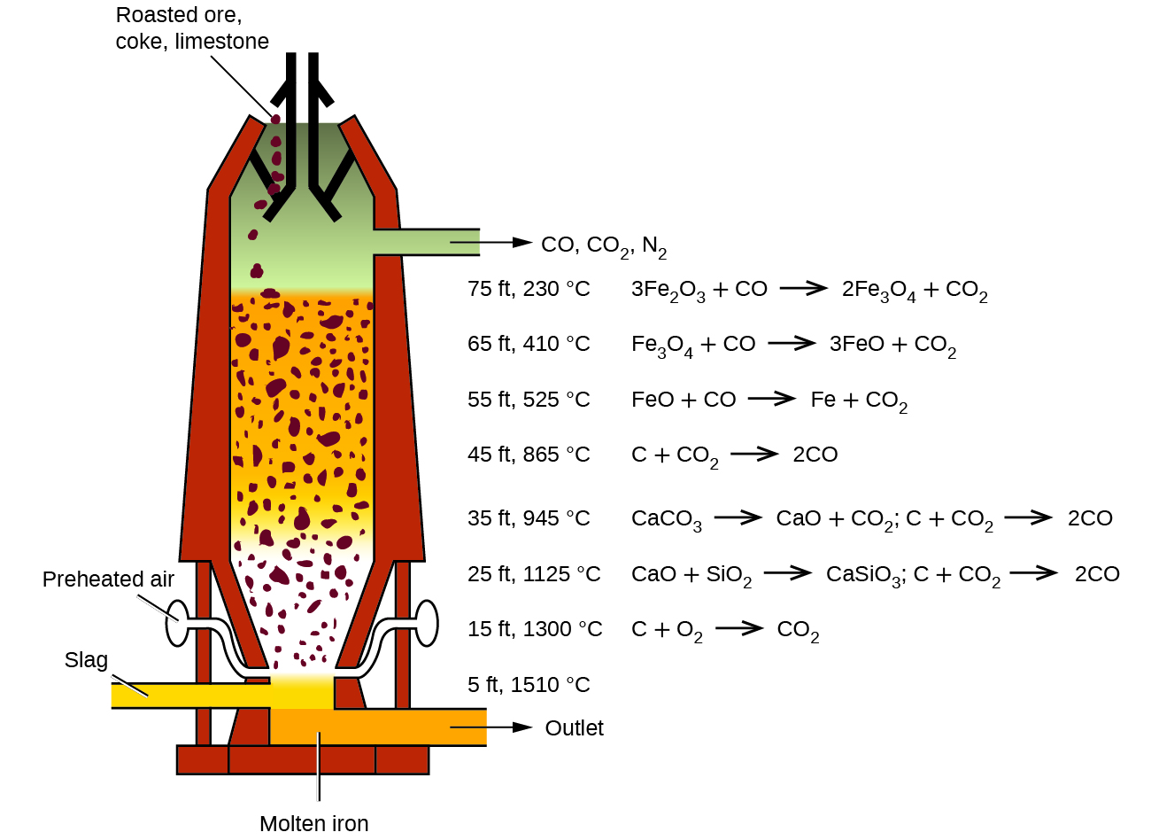 Occurrence Preparation And Properties Of Transition Metals And