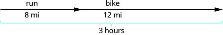 """The above image is a straight line with two arrow heads pointing to the right. At the far left, above the line, it reads, """"run"""" and further down, slightly past the first arrow head, it reads, """"bike"""". Slightly below the line, to the far left, before the first arrow head, it reads, """"8 miles"""" and to the far right, after the first arrow head it reads, """"12 miles"""". The region from the far left to the far right of the arrow is grouped to indicate the entire length of the line is 3 hours."""