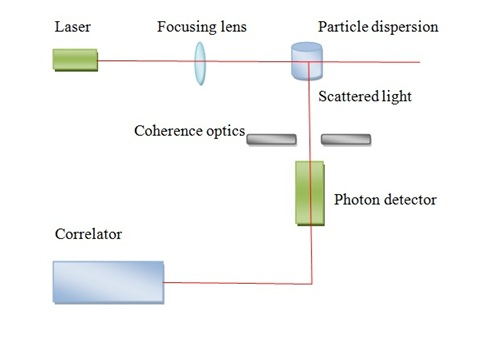 Schematic representation of light scattering