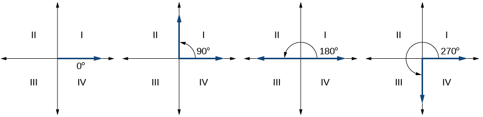 Four side by side graphs. First graph shows angle of 0 degrees. Second graph shows an angle of 90 degrees. Third graph shows an angle of 180 degrees. Fourth graph shows an angle of 270 degrees.