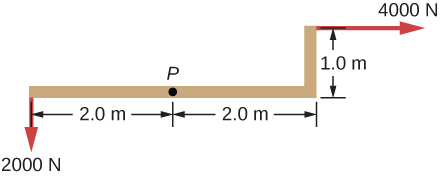 Figure shows the distribution of forces applied to point P. Force of 2000 N, two meters to the left of the point P, moves it downwards. Force of 4000 N, two meters to the right and one meter above of the point P, moves it to the right.