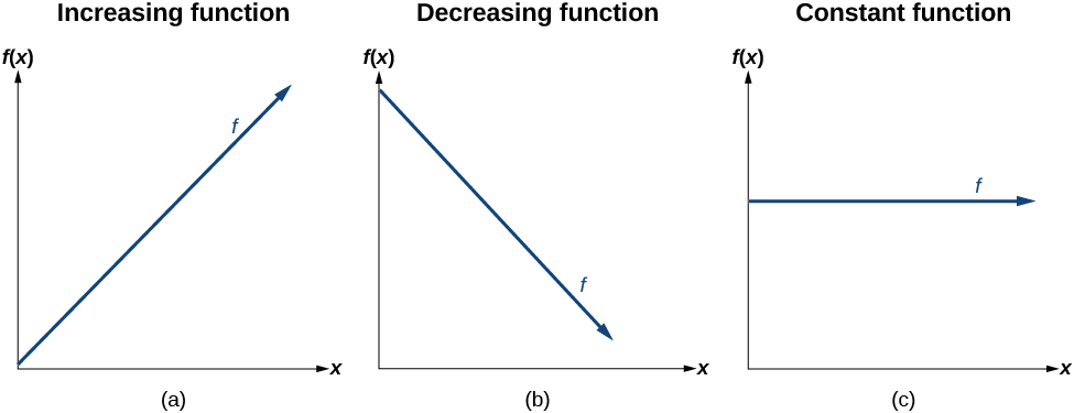This figure shows three graphs labeled a, b, and c. Graph a shows an increasing function (f) along the x-axis and the y-axis which is labeled f of x. Graph b shows a decreasing function (f) along the x-axis and y-axis which is labeled f of x. Graph c shows a constant function (f) along the x-axis and y-axis which is labeled f of x. The constant function is horizontal. None of the graphs have any increments labeled on the x- or y-axis.
