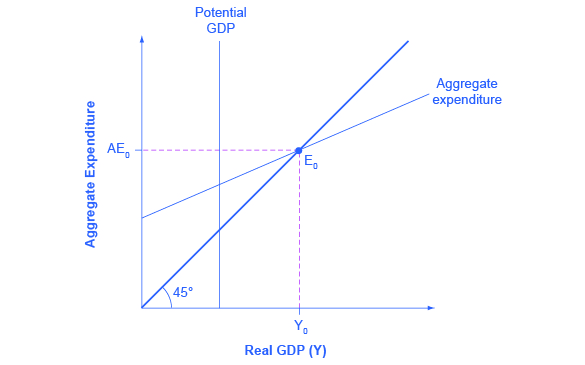 The graph shows the aggregate expenditure-output diagram with an inflationary gap. The potential GDP line appears to the left of the equilibrium point.