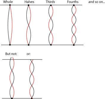 Standing Waves on a String (physstrings.png)