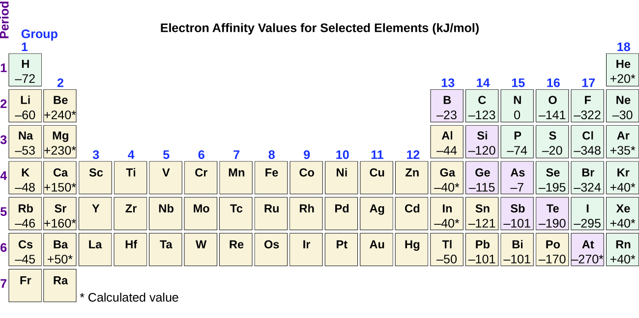 Periodic variations in element properties the figure includes a periodic table with the title electron affinity values for selected urtaz Image collections