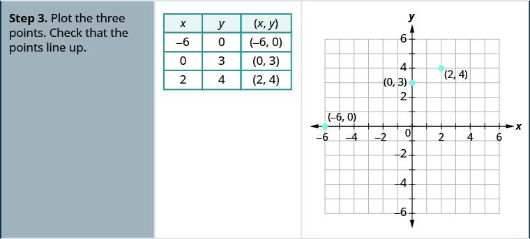 "Step 3 for the example is a table and a graph. The table has four rows and three columns. The first row is a header row and it labels each column. The first column header is ""x"", the second is ""y"", and the third is ""(x,y)"". Under the first column are the numbers negative 6, 0 and 2. Under the second column are the numbers 0, 3, and 4. Under the third column are the ordered pairs (negative 6, 0), (0, 3), and (2, 4). The graph has three points on the x- y coordinate plane. The x- axis of the plane runs from negative 7 to 7. The y- axis of the planes runs from negative 7 to 7. Three points are marked at (negative 6, 0), (0, 3), and (2, 4)."