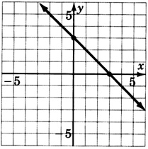 Graphing Linear Equations and Inequalities: Exercise Supplement